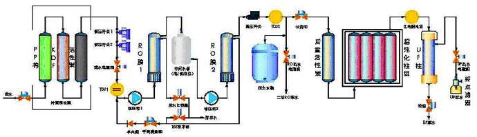 >> 反渗透纯水机进行调试流程步骤介绍  反渗透机里的纯水和净水有